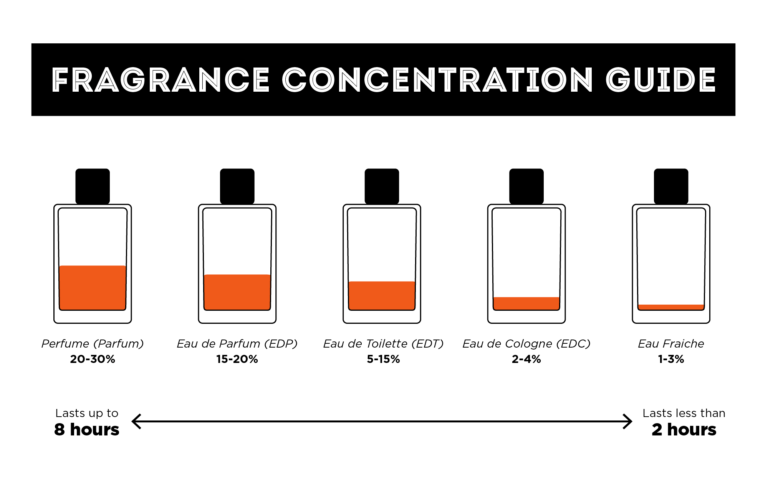 Fragrances by concentration